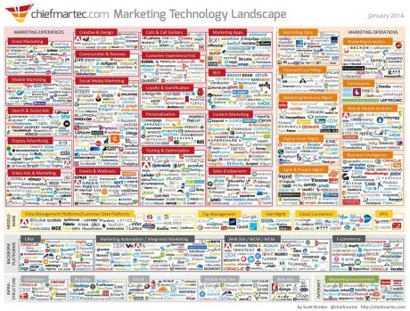 Today's Marketing Technology Landscape